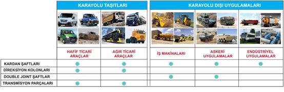 karayollari Endüstriyel ve Otomotiv Kardan Şaftları Satışı Bakım Onarım ve Balansi
